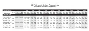 Lycian M2 Photometrics